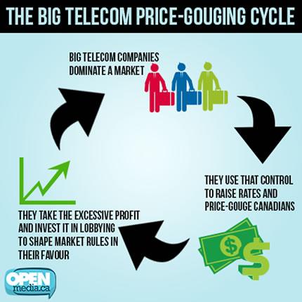 The Big Telecom Price-Gouging Cycle