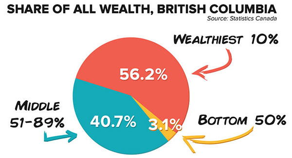 share of wealth in BC