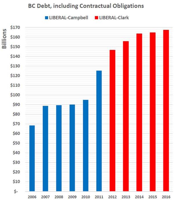 BC Debt including Contractual Obligatons