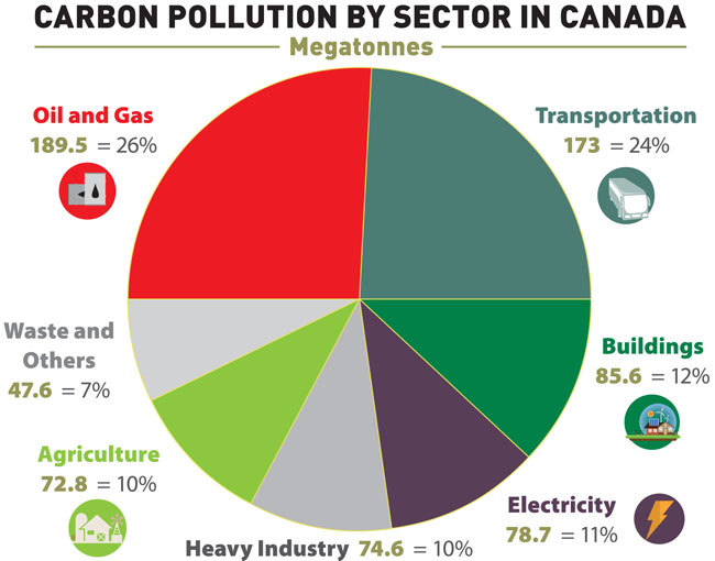 carbon-pollution-by-sector-Canada