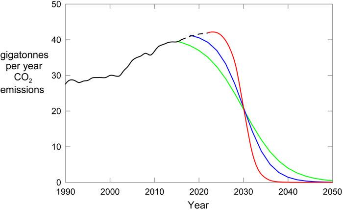 emissions reduction chart