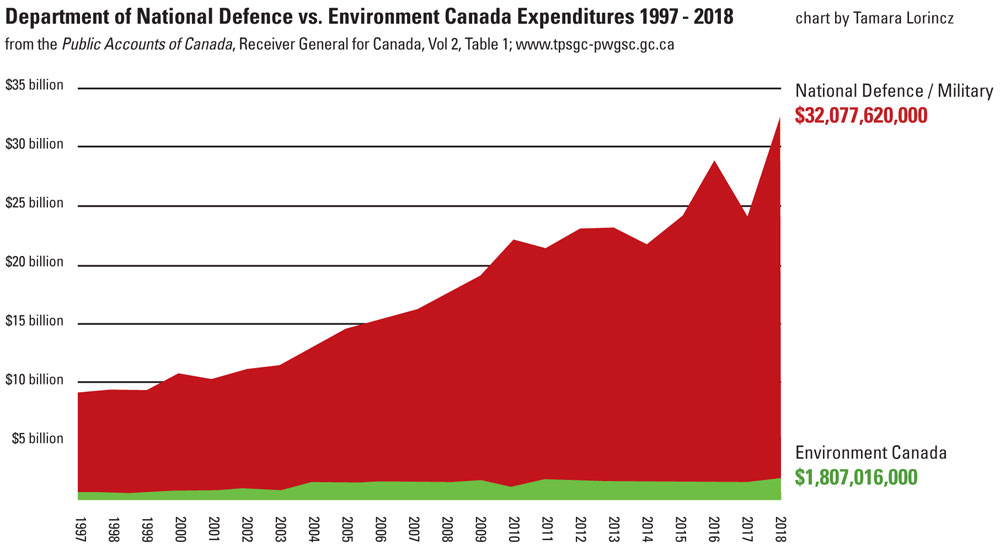 defence versus environment spending