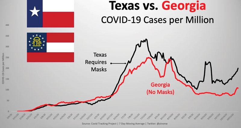 texs vs Georgia masks